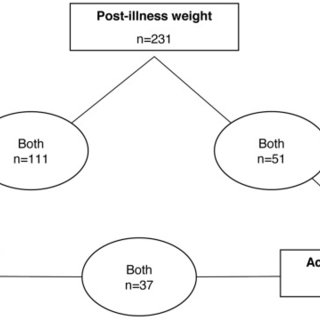(PDF) The Value of Body Weight Measurement to Assess