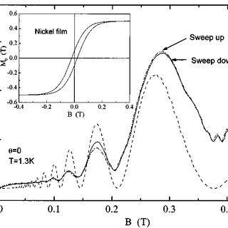 (PDF) Observation of giant magnetoresistance due to open