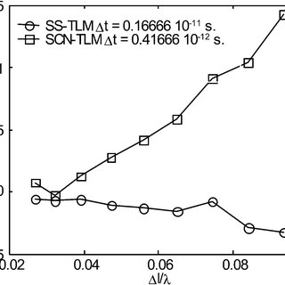 3-D TLM fields samples in the (yoz)-plane with respect to
