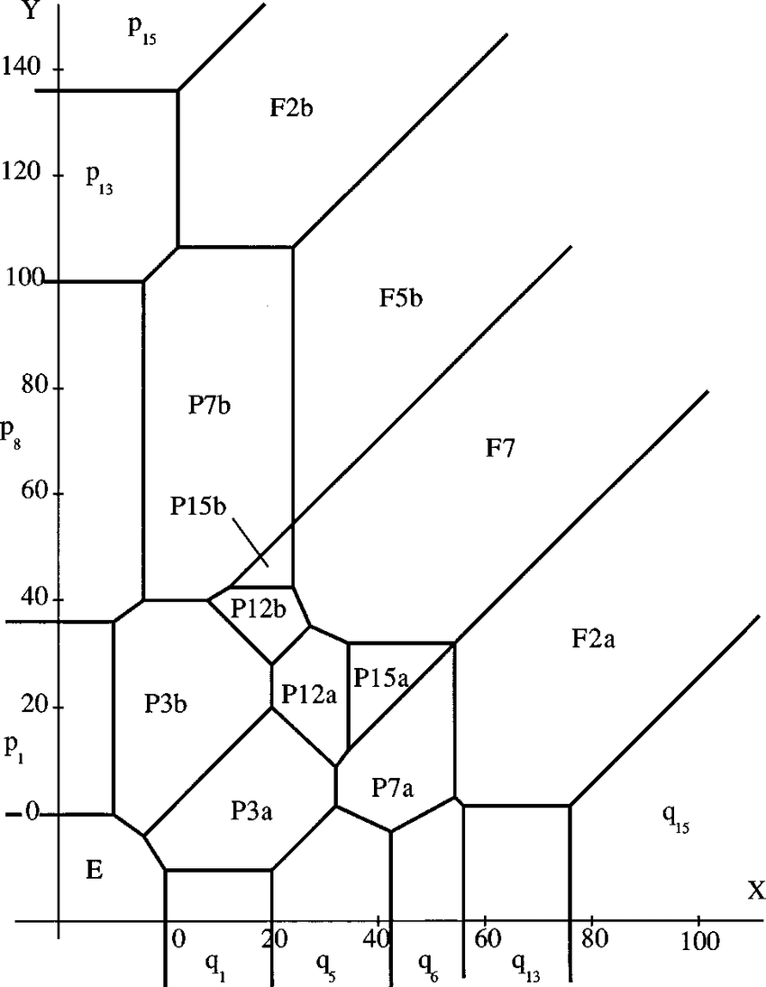 hight resolution of phase diagram for a coadsorption system belonging to region a c with v 11 k b