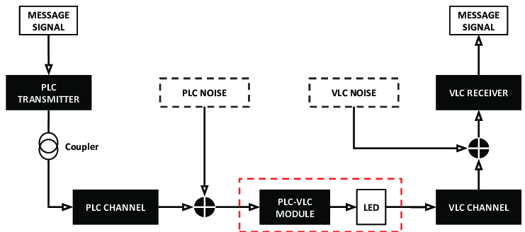 block diagram plc system