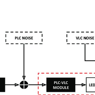 Communication block diagram of a hybrid PLC-VLC system