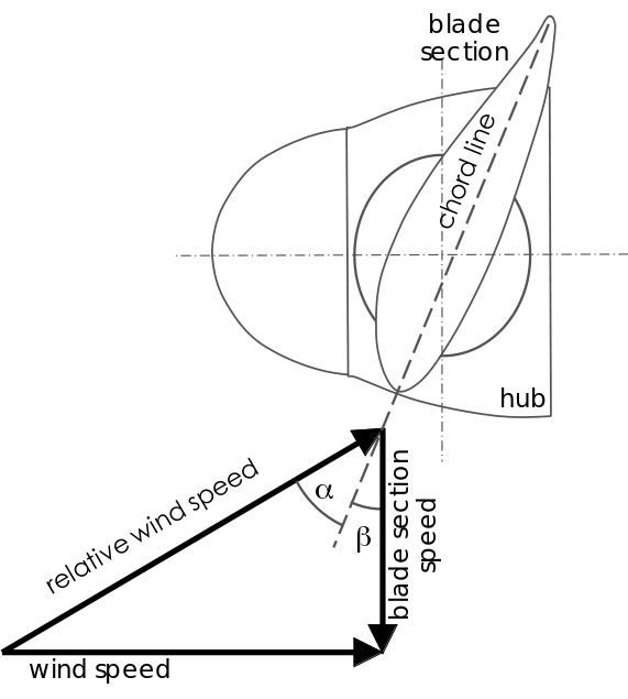 Angle of attack α and pitch angle β for a given blade