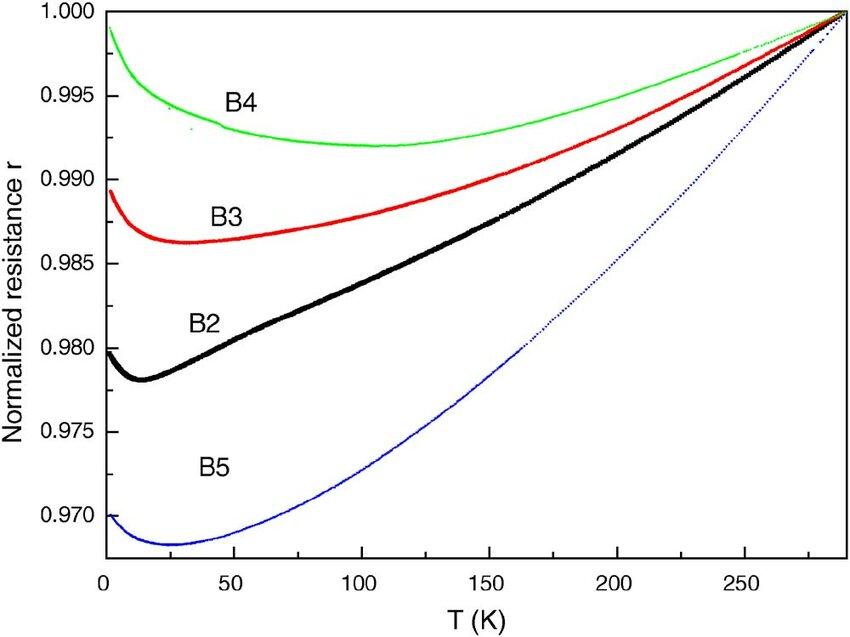 [DIAGRAM] Ph Diagram R290 FULL Version HD Quality Diagram