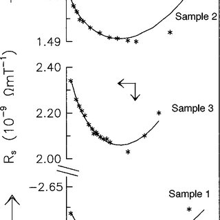 Temperature dependence of electrical resistivity &ðTÞ of
