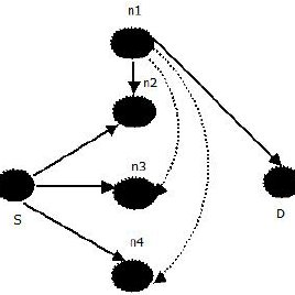 Illustration of MIMO wireless network in Power and