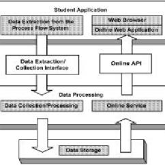 Web Application Process Flow Diagram 3 Way Switch Circuit Data Structure Download Scientific