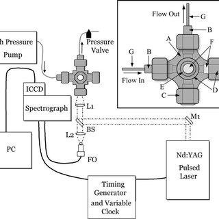 (PDF) Laser-Induced Breakdown Spectroscopy of High