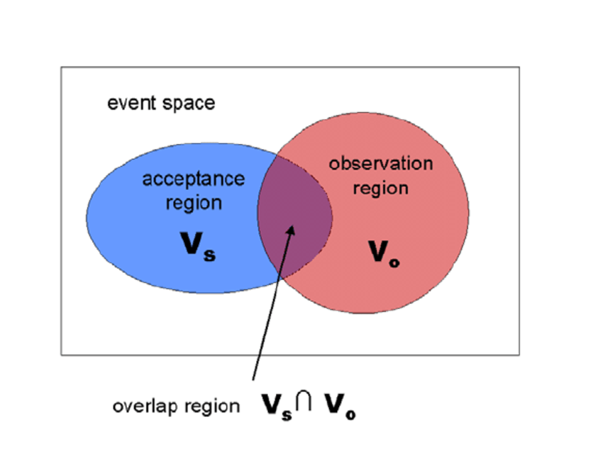 what is the definition of venn diagram cartoon plant cell leading to simple set theoretic moe