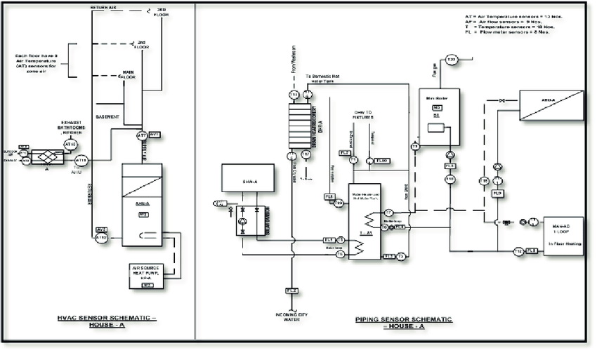 Layout of HVAC system and monitoring points in House-A