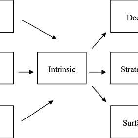 (PDF) Teacher Leadership and Intellectual Stimulation