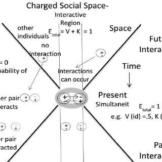 (PDF) Modeling and Measurement of Interpersonal Attraction
