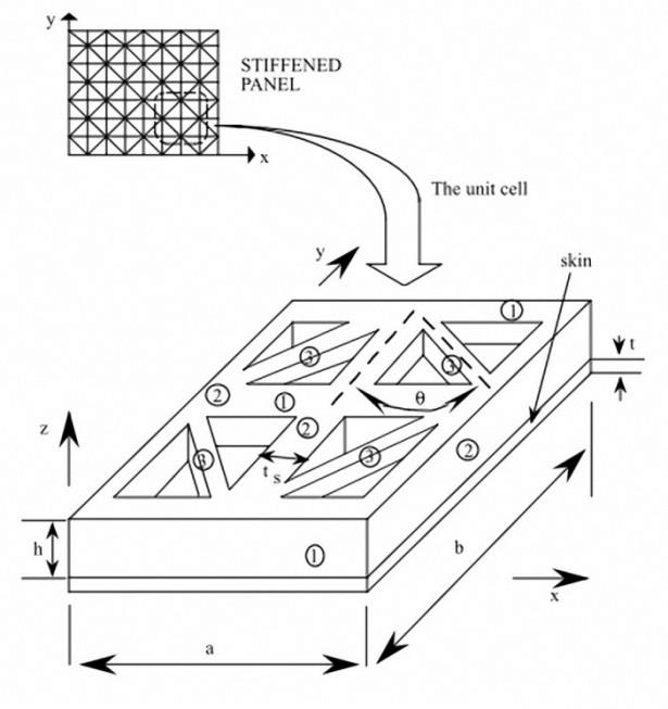 Unit cell of a grid-stiffened panel and design variables