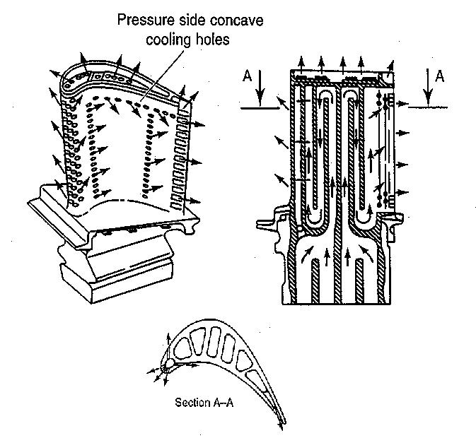 Internal coolant flow path in a high pressure turbine