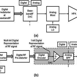 On-chip digital ampli fi cation scheme changes the data