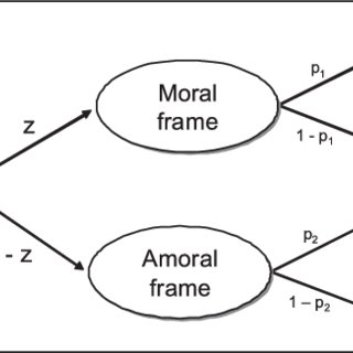 (PDF) Towards a theory of integrity systems: A