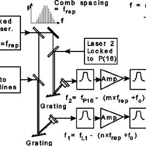 Diagram of the setup used to measure frequency differences