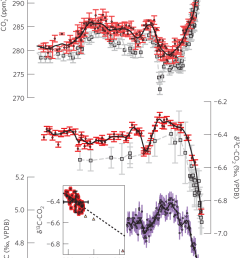 carbon cycle variability of the past millennium co 2 and [ 709 x 1175 Pixel ]