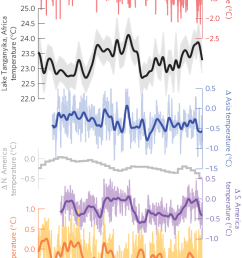 multidecadal climate and carbon cycle variability reconstructed change in organic land carbon stocks  [ 659 x 1432 Pixel ]