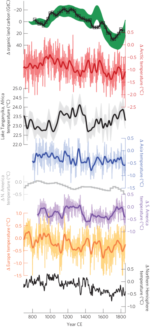 small resolution of multidecadal climate and carbon cycle variability reconstructed change in organic land carbon stocks