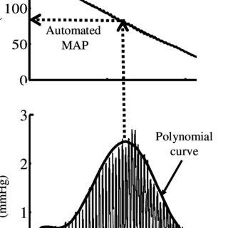 Illustration of a shift of the oscillometric pulse