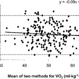 (PDF) Performance Characteristics of Gas Analysis Systems