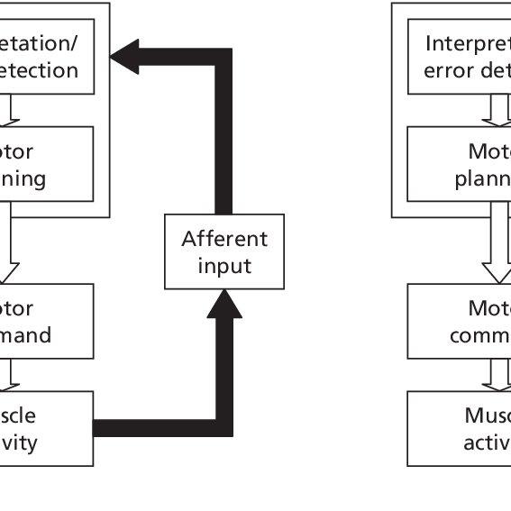 1 (a) Closed-loop control system. (b) Open-loop control