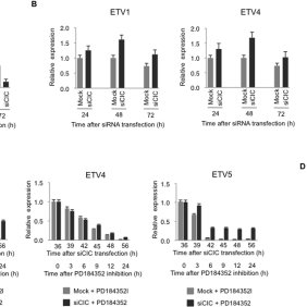 (PDF) ERK/p90RSK/14-3-3 signalling has an impact on