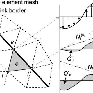 (PDF) Finite element transport modeling using analytic