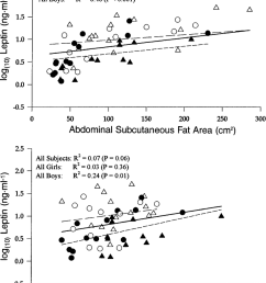 relationship between serum log 10 leptin concentration and abdominal subcutaneous fat area top [ 850 x 1103 Pixel ]
