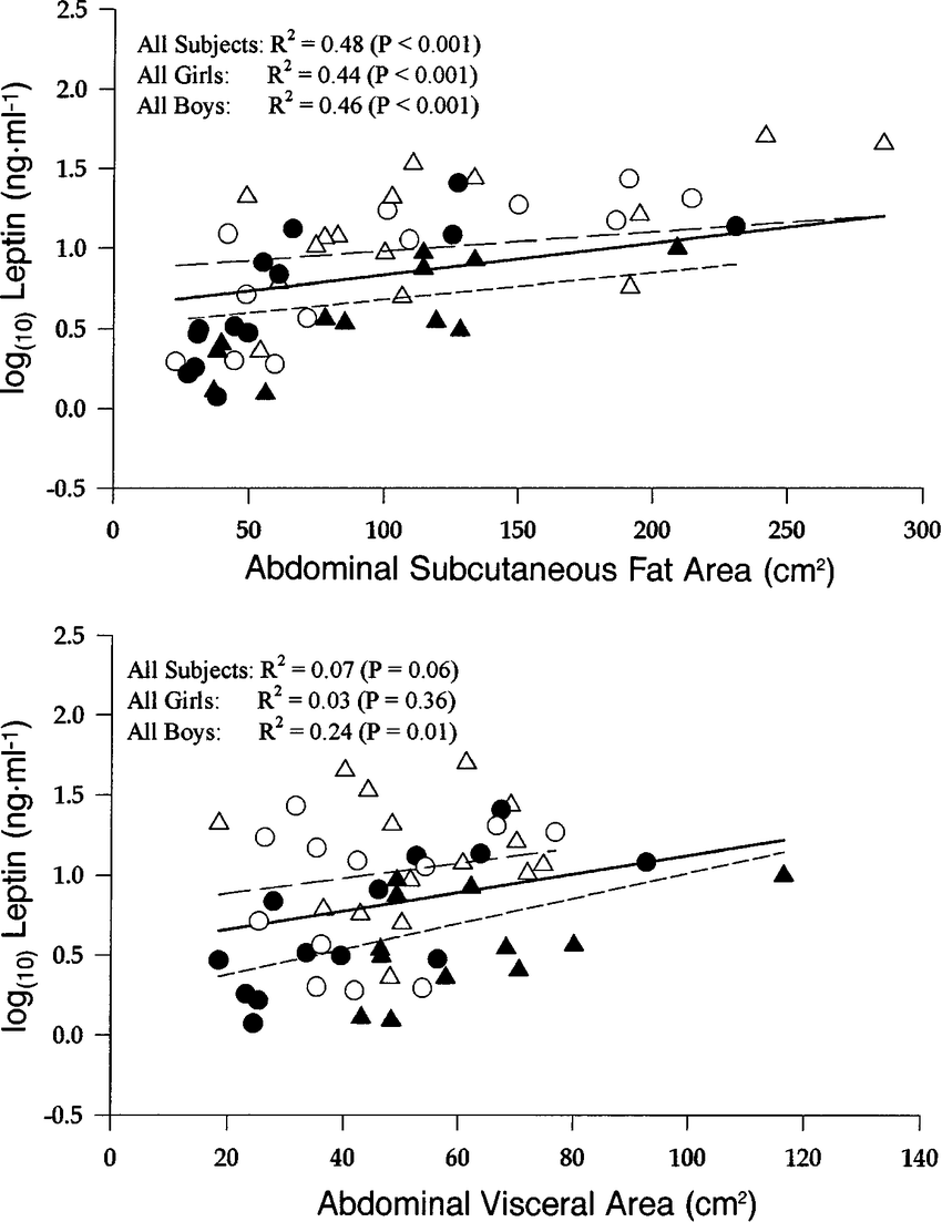 medium resolution of relationship between serum log 10 leptin concentration and abdominal subcutaneous fat area top