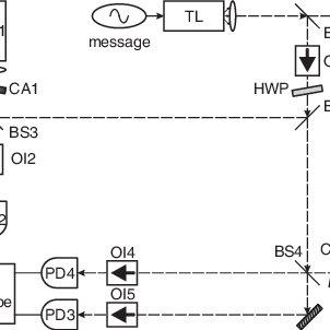 Schematic experimental setup TL: transmitter laser; RL
