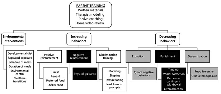 Behavioral methods appropriate for parent training