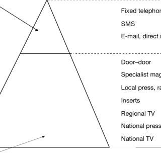 (PDF) Media neutral planning — A strategic perspective