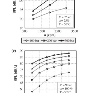 (PDF) Prediction of sound pressure level for a dual-stage