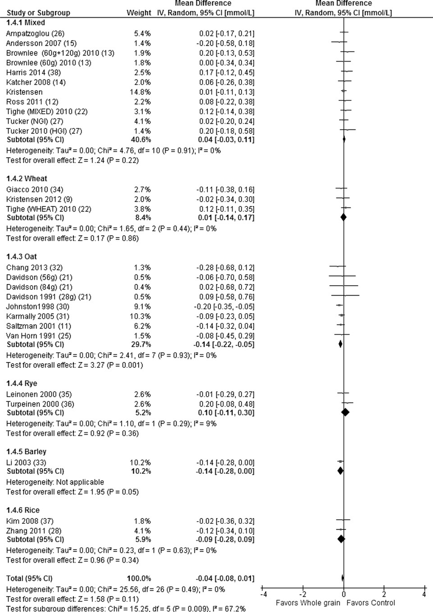 hight resolution of forest plot of the results of the random effects meta analysis of change in triglycerides mmol l according to grain type shown as pooled mean differences