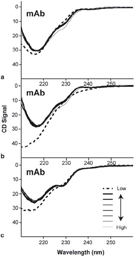4 Far UV circular dichroism spectra of human IgG1