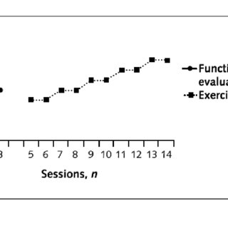 (PDF) The Effects of a Graded Activity Intervention for