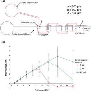 Flow rate characterization for eight designs of the single