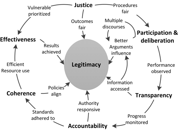 Six sources of legitimacy (in bold) distinguished in this analysis with...  | Download Scientific Diagram