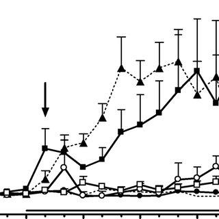 (PDF) Role of different monoamine receptors controlling MK