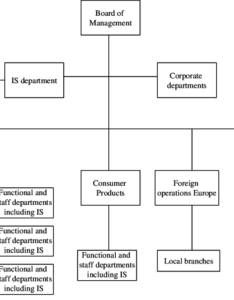 Simplified organisation chart of company  also download scientific rh researchgate