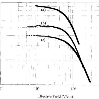 Electron mobility curves for different values of the