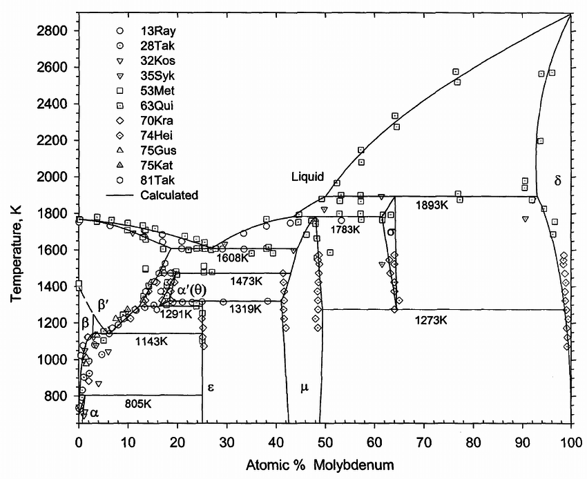 Experimental and calculated phase diagram for the Co-Mo