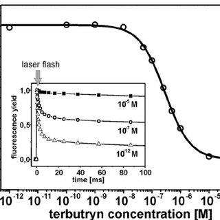 Plastoquinone and terbutryn binding in PSIIcc. A