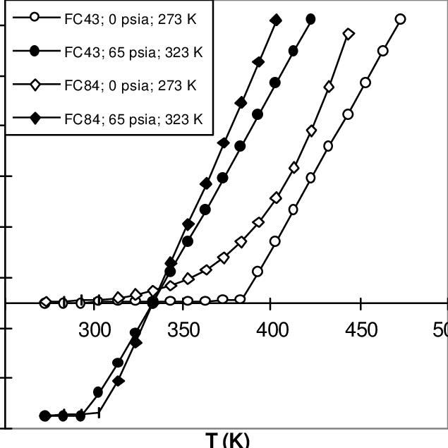 Stroke versus resistor temperature for two Fluorinert