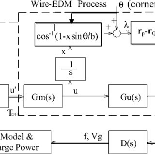Block diagram model for generalized WEDM process and its