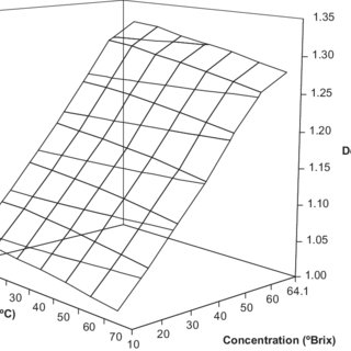 (PDF) Effect of Temperature and Concentration on the