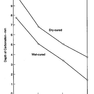 (PDF) Durability of Reinforced Concrete Structures, Theory