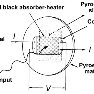 Block diagram of an electrical substitution radiometer